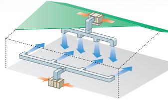 高い圧力損失に耐えられるシロッコファンを採用しており、工場内にダクトで大量給気、複数箇所から吹き出すことができます。
